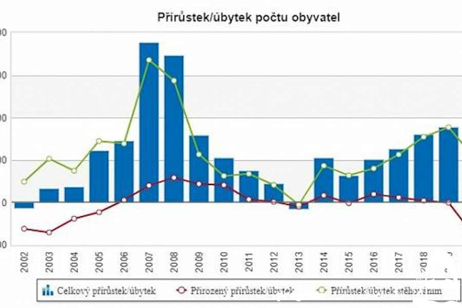 Moravskoslezskému kraji ubylo v letošním prvním pololetí 3446 obyvatel